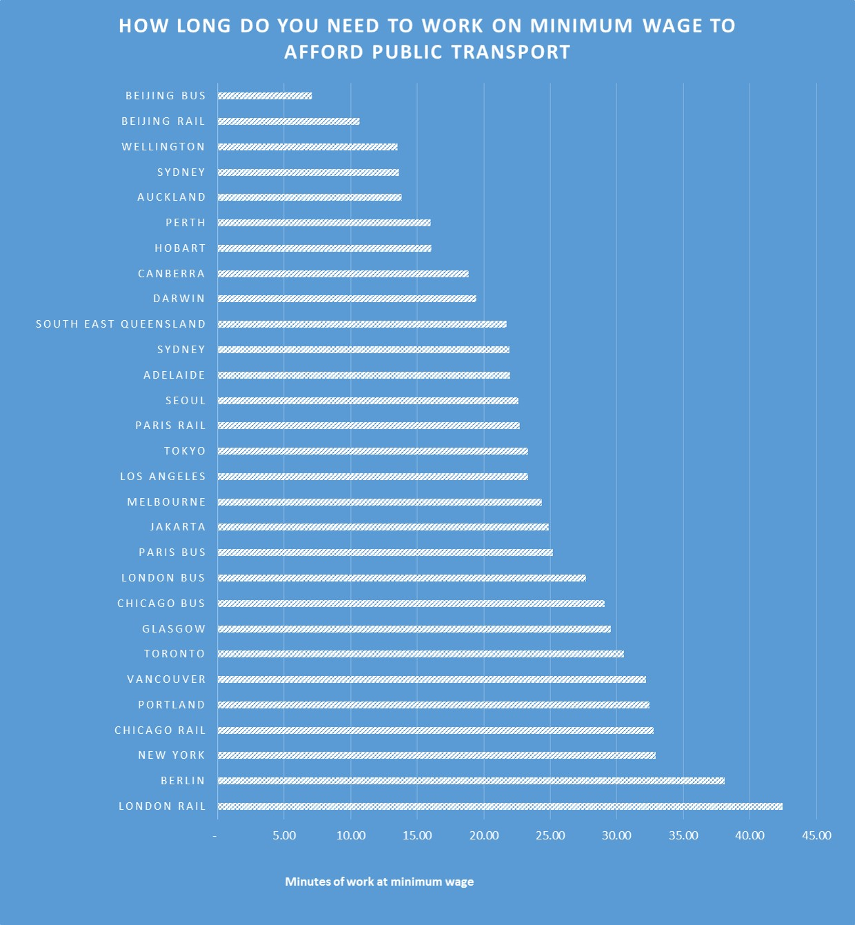 how long do you need to work to pay for public transport