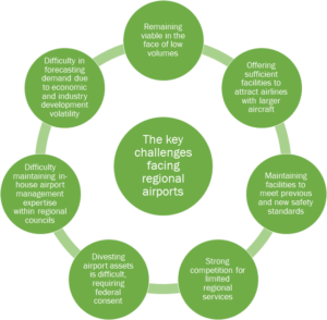 Graphic showing seven challenges facing regional airports in Australia